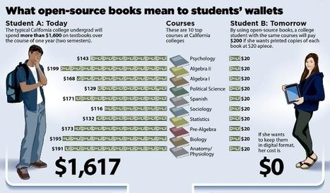 Et les manuels universitaires libres devinrent réalité en Californie - Framablog   Les communs   Scoop.it