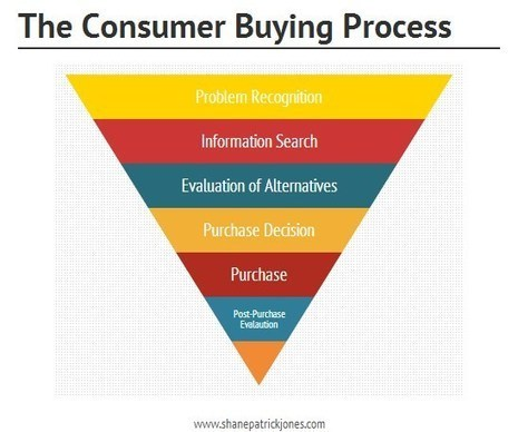 The Six Stages of the Consumer Buying Process and How to Market to Them | Content & Inbound Marketing and Strategy | Scoop.it