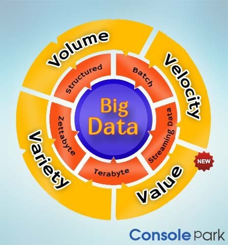 Identifying The Real Potential Of Big Data - exploreB2B | ConsolePark | Scoop.it