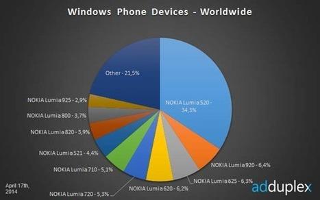 Mas de un millón y medio de terminales actualizados a Windows Phone 8.1 | Noticias Sistemas Operativos para Móviles | Scoop.it