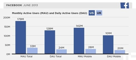 Facebook's Cutesy Annual Report To Partners Reveals First Country-By-Country Mobile Stats | MarketingHits | Scoop.it
