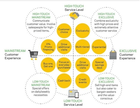 How to Develop a Winning Value Proposition #Infographic | @wonil07lee SoLoMo & Biz Trend | Scoop.it