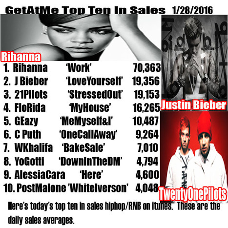 "GetAtMe TopTen In Sales Rihanna ""WORK' crushes em with over 70,000 downloads a day #1 