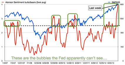 Bullish Sentiment is Now Officially Embarrassing | Client Centered Value | Scoop.it