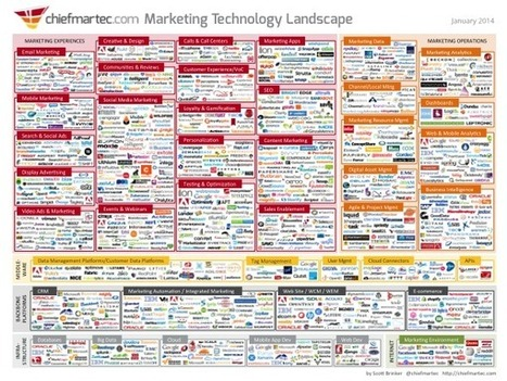 Marketing Technology Landscape Supergraphic (2014) - Chief Marketing Technologist | All About Marketing Operations | Scoop.it