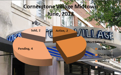 Midtown Atlanta Market Report | Cornerstone Village June 2012 | Midtown Atlanta Conversations and Condos | Scoop.it
