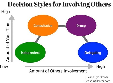 The 4 Decision Styles: When to Involve Others in Decisions | by @JesseLynStoner | Wiki_Universe | Scoop.it
