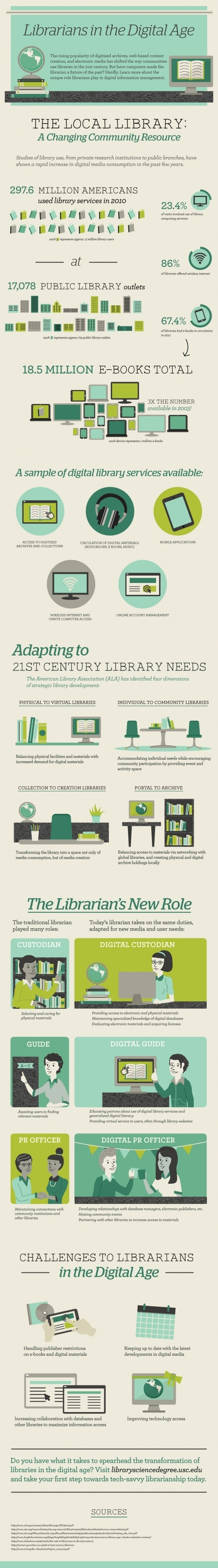 The Role of Librarians In The Digital Age Infographic   Bibliotecas Escolares   Scoop.it