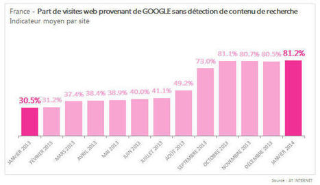 "SEO : 80% des requêtes désormais ""not provided"" en France 