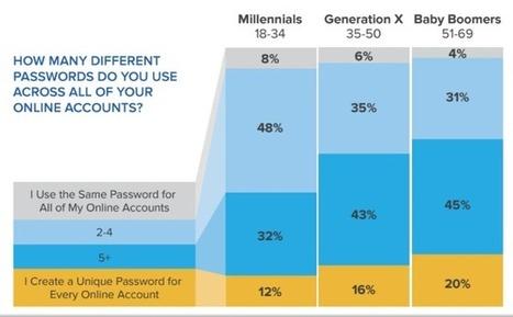 La mort du mot de passe ? | Sécurité des services et usages numériques : une assurance et la confiance. | Scoop.it