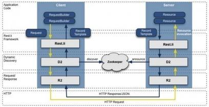 LinkedIn Announces Open Source Rest.li API Hub | Make a smarter web using APIs | Scoop.it