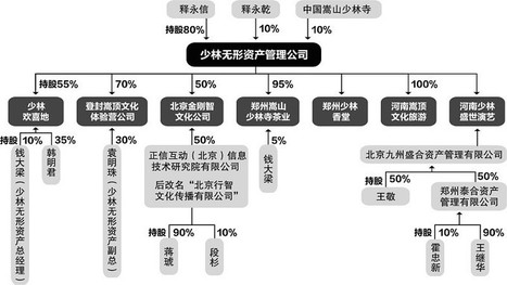 Structure of Shaolin Monatery Inc. Shi Yongxin Holds 80% Stocks 少林寺商业平台:释永信持股80% 寺方仅占10%(图) | Russian and Chinese translation | Scoop.it
