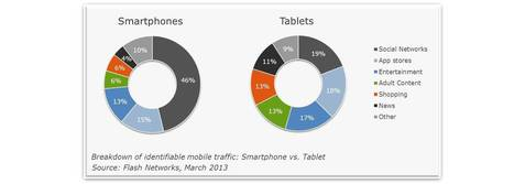 People twice as likely to use social media on smartphones than on tablets | Social Media Article Sharing | Scoop.it