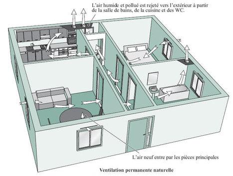 Comment ça marche : la ventilation des bâtiments   D'Dline 2020, vecteur du bâtiment durable   Scoop.it