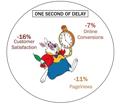 9 Strumenti SEO per Analizzare la Velocità di un sito | Total SEO | Scoop.it