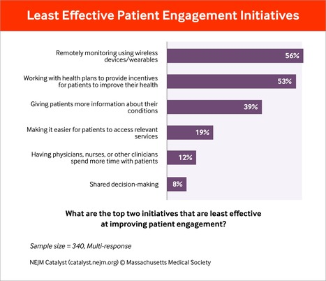 Patient Engagement Survey: Better Tools Are Needed | Engaging Patients | Scoop.it