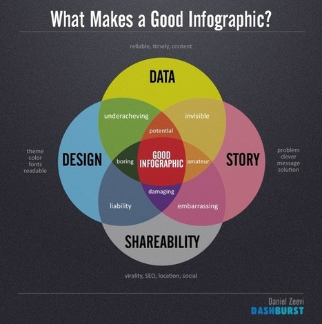 CHART: What Makes a Good Infographic? | Explore Ed Tech | Scoop.it