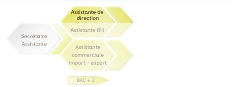 Assitante de direction (manager) 2.0, une particularité M2I formation : BILLET DU JOUR | Assistante de Manager | Scoop.it