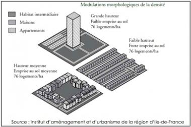 Urbanisme : Densifier en zone urbaine, pour construire là où sont les besoins - Mon immeuble - L'information et les services de la copropriété | Géographie : les dernières nouvelles de la toile. | Scoop.it