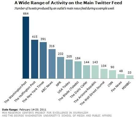 How Mainstream Media Outlets Use Twitter - Pew Research Center | Social Media and Journalists | Scoop.it