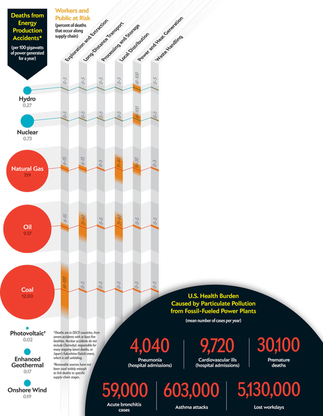 The Human Cost of Energy | green infographics | Scoop.it