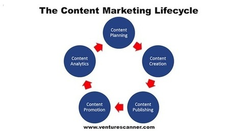 A whirlygig tour of content marketing software - Chief Marketing Technologist   Digital & eCommerce   Scoop.it