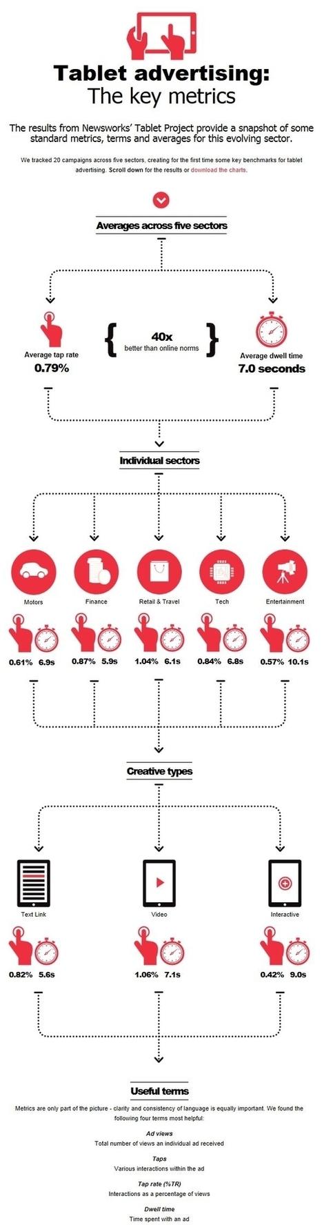 Infographie : quelles sont les metrics d'interaction sur tablettes ? | Digital Marketing & Insights for Music | Scoop.it