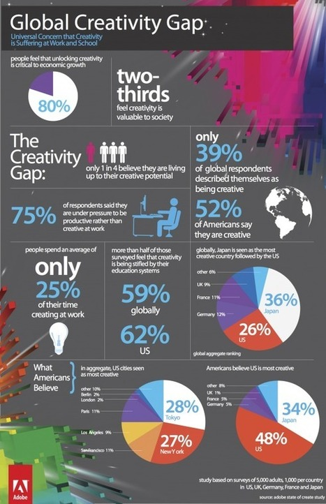 Schools are still killing creativity.via @angelamaiers | Sinapsisele 3.0 | Scoop.it