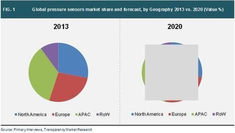 Pressure Sensors Market - Global Industry Analysis, Size, Share, Growth, Trends and Forecast, 2014 - 2020 | 2014 Industry Research | Scoop.it