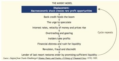 Kindleberger and the Minsky model   Heterodox economics   Scoop.it