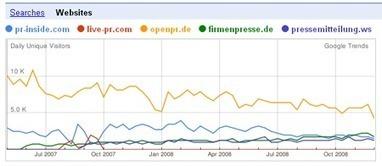 Die 10 besten kostenlosen deutschen Presseverteiler 2009 | Book Bestseller | Scoop.it