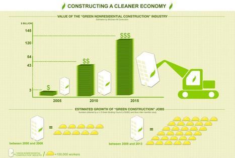 Energy Economy   Department of Energy   green infographics   Scoop.it