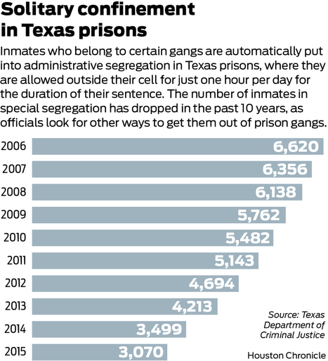 Outside the box: Inmates work to renounce gangs, escape solitary confinement   SocialAction2014   Scoop.it