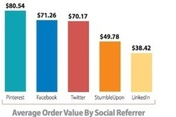 Social Media Lags Search, Email in E-commerce Conversions | Everything Pinterest | Scoop.it