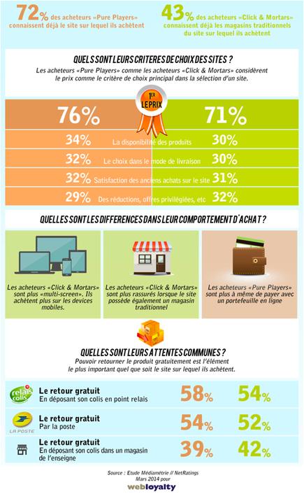 Acheteurs pure players versus acheteurs click and mortar, quelles différences? (Infographie) | #Commerce | Scoop.it