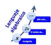 Matemáticas con Tecnología (TICs): Algebra. | dk   jjjjj | Scoop.it