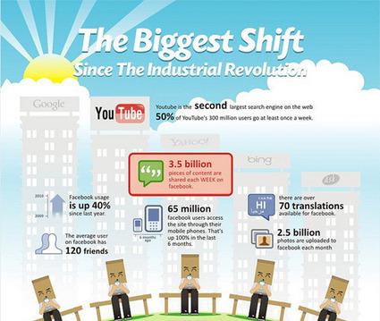 55 Interesting Social Media Infographics | Marcoms Imc | Scoop.it