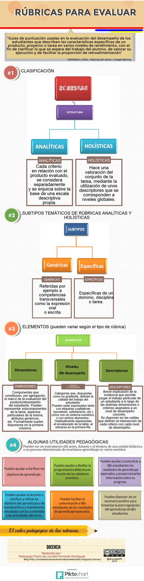 Rúbricas para evaluar.   Docencia   Con visión pedagógica: Recursos para el profesorado.   Scoop.it