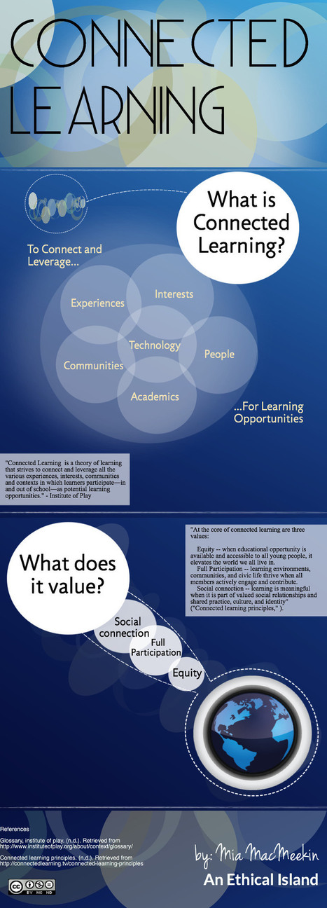 Connected Learning Visually Explained for Teachers ~ Educational Technology and Mobile Learning | Nuevas tendencias en e-learning | Scoop.it
