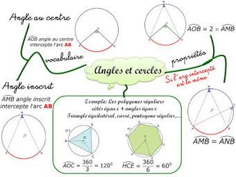 Cours de Mathématiques en Mandala/Carte mentale: Angles, cercles et polygones réguliers | Cartes mentales | Scoop.it