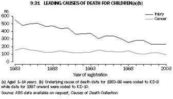 1301.0 - Year Book Australia, 2006 | Overprotected children safety | Scoop.it