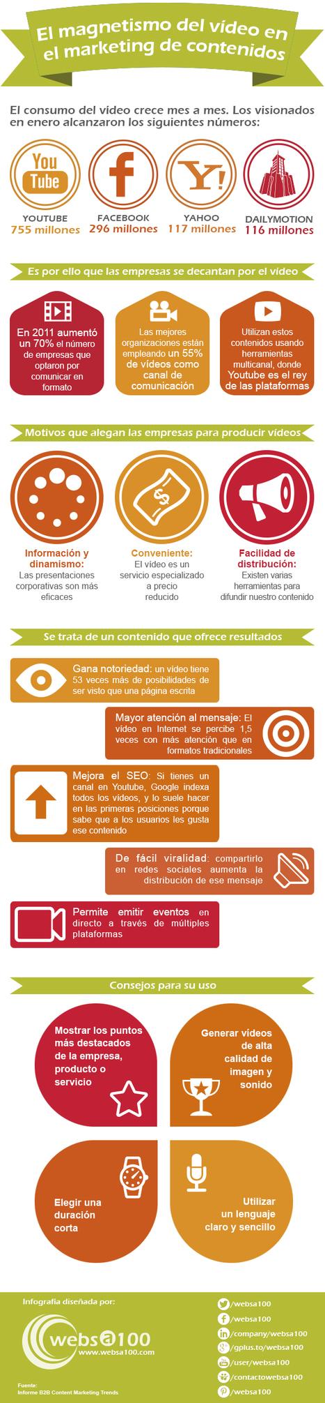 El magnetismo del vídeo en el marketing de contenidos | Estrategias de marketing | Scoop.it