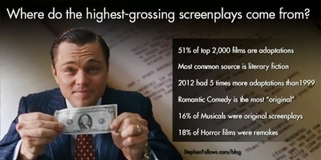 January Magazine: Anatomy of a High Grossing Screenplay | Writing and watching ... for the screen etc. | Scoop.it