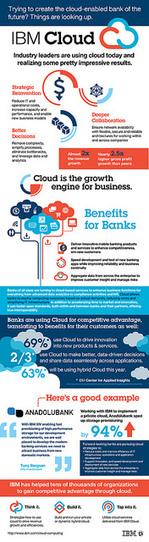 Cloud Info Graphic_v02 | Cloud Computing | Scoop.it