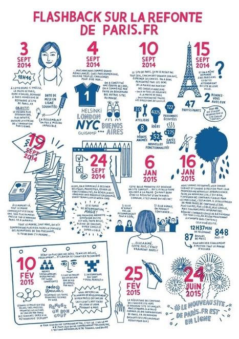 Modèle d'innovation et d'efficacité, Le nouveau site de la mairie de Paris représente l'excellence… | New technologies & social networks | Scoop.it