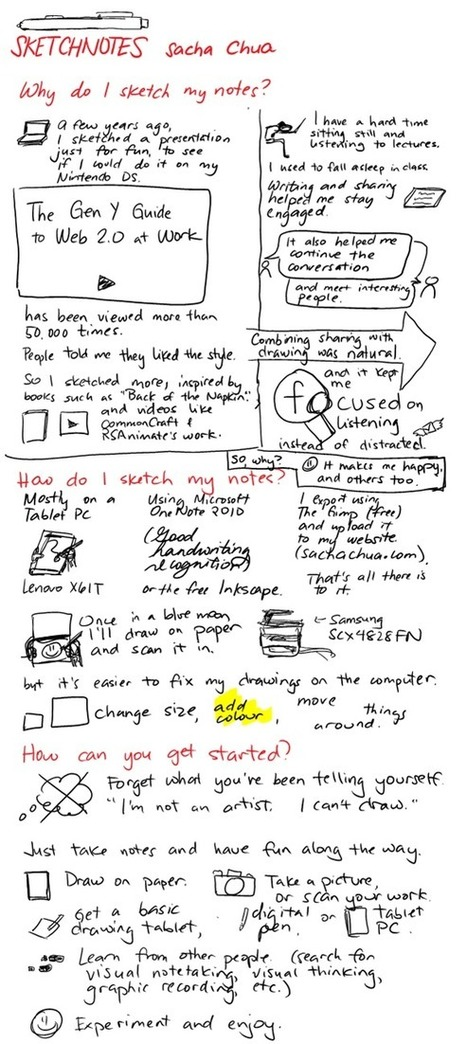 Paper, Tablet, and Tablet PC: Comparing tools for sketchnoting - sacha chua :: living an awesome life | Graphic Coaching | Scoop.it