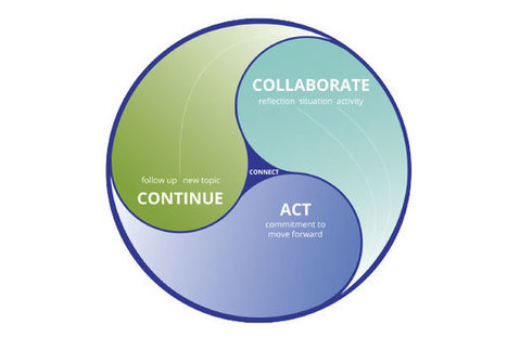 A Model for Organization | Formazione e Coaching | Scoop.it