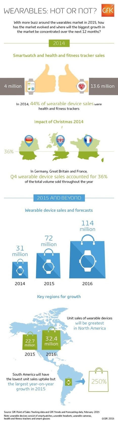 Infographie : le marché mondial des wearables va plus que doubler en 2015 | Clic France | Scoop.it