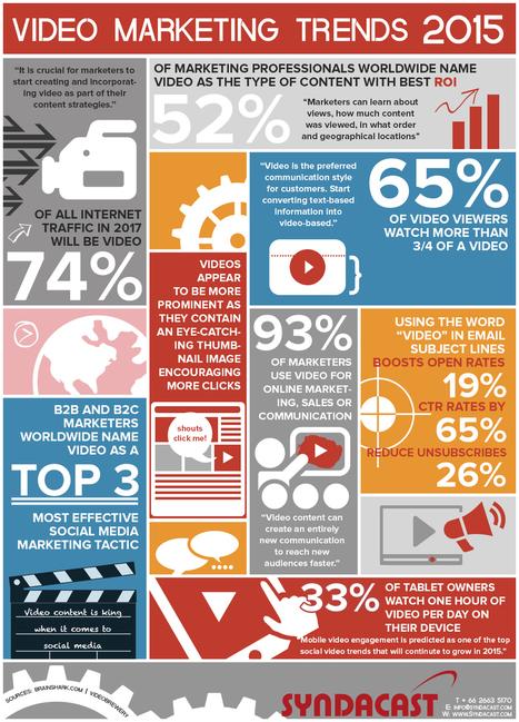 Video Marketing Statistics & Trends 2015   World of #SEO, #SMM, #ContentMarketing, #DigitalMarketing   Scoop.it