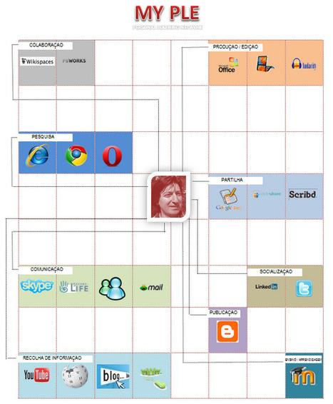 My PLE (Personal Learning Environment) | Ambiente Pessoal de Aprendizagem | Scoop.it